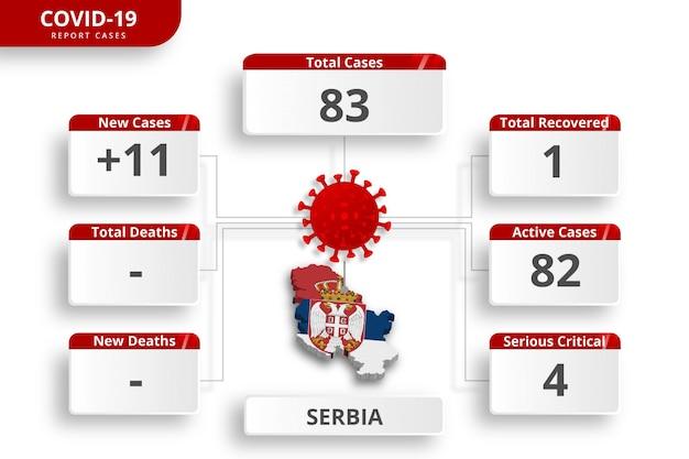 セルビアコロナウイルスの症例を確認しました。毎日のニュース更新のための編集可能なインフォグラフィックテンプレート。国ごとのコロナウイルス統計。