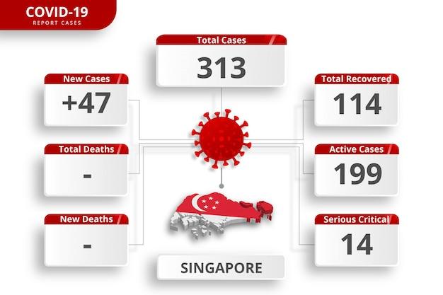 シンガポールのコロナウイルスの症例が確認されました。毎日のニュース更新のための編集可能なインフォグラフィックテンプレート。国ごとのコロナウイルス統計。