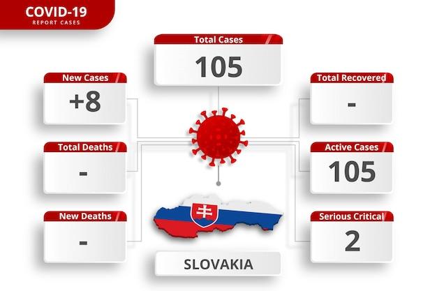 スロバキアコロナウイルスで確認された症例。毎日のニュース更新のための編集可能なインフォグラフィックテンプレート。国ごとのコロナウイルス統計。