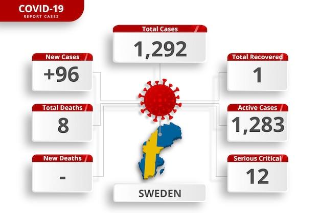 スウェーデンのコロナウイルスで確認された症例。毎日のニュース更新のための編集可能なインフォグラフィックテンプレート。国ごとのコロナウイルス統計。
