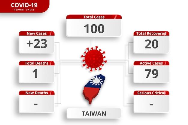 台湾のコロナウイルスが症例を確認した。毎日のニュース更新のための編集可能なインフォグラフィックテンプレート。国ごとのコロナウイルス統計。