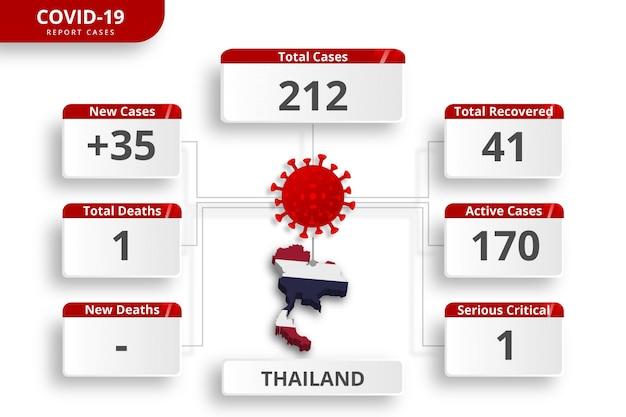 タイのコロナウイルスで確認された症例。毎日のニュース更新のための編集可能なインフォグラフィックテンプレート。国ごとのコロナウイルス統計。