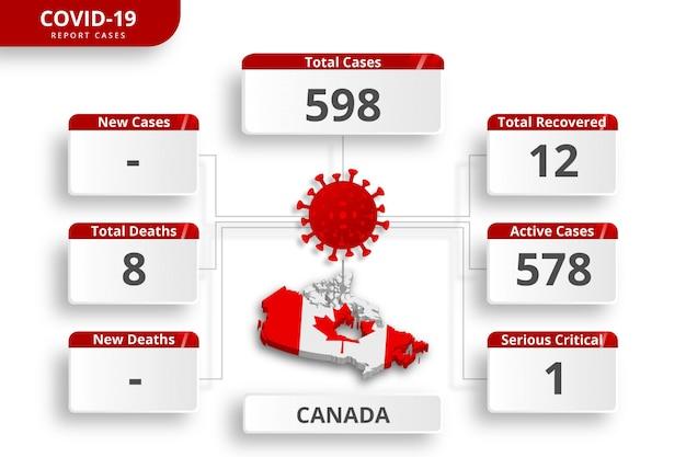 カナダのコロナウイルスの症例が確認されました。毎日のニュース更新のための編集可能なインフォグラフィックテンプレート。国ごとのコロナウイルス統計。