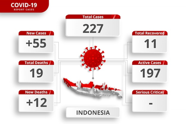 インドネシアのコロナウイルスの症例が確認されました。毎日のニュース更新のための編集可能なインフォグラフィックテンプレート。国ごとのコロナウイルス統計。