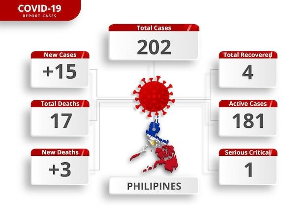 フィリピンのコロナウイルスが症例を確認した。毎日のニュース更新のための編集可能なインフォグラフィックテンプレート。国ごとのコロナウイルス統計。