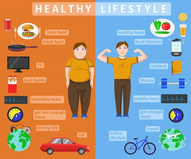 健康的なライフスタイルのインフォグラフィック