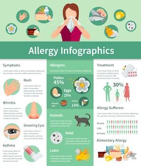 アレルギーインフォグラフィックセット。アレルギー症状情報アレルギー治療フラットセット。アレルギーのベクトル図