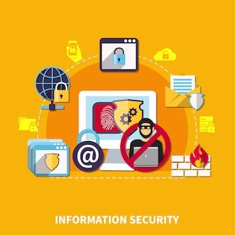 情報セキュリティの概念