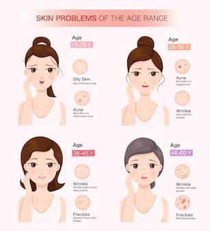年齢層の皮膚の問題