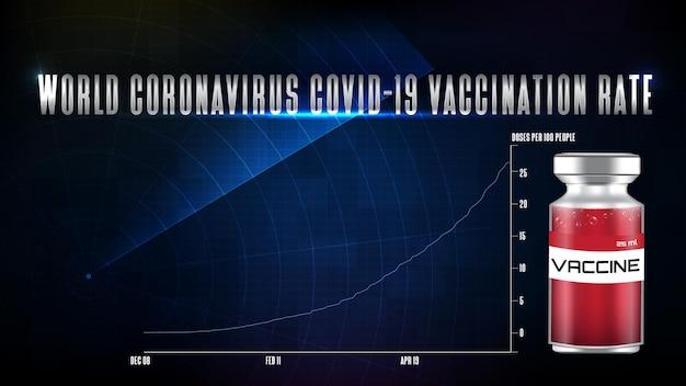스캔 인터페이스 hud 맵이 있는 미래 기술 세계 코로나바이러스 covid-19 예방 접종률 그래프 차트의 추상적 배경