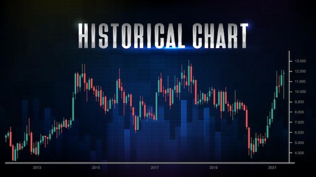 Abstract futuristic technology background of historical chart candle stick green and red
