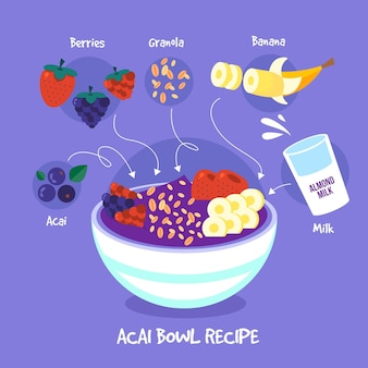 Acai recipe in bowl