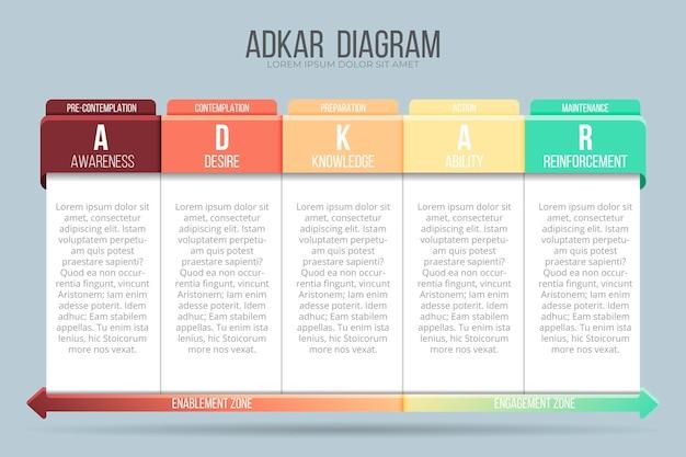 Adkarインフォグラフィックテンプレート