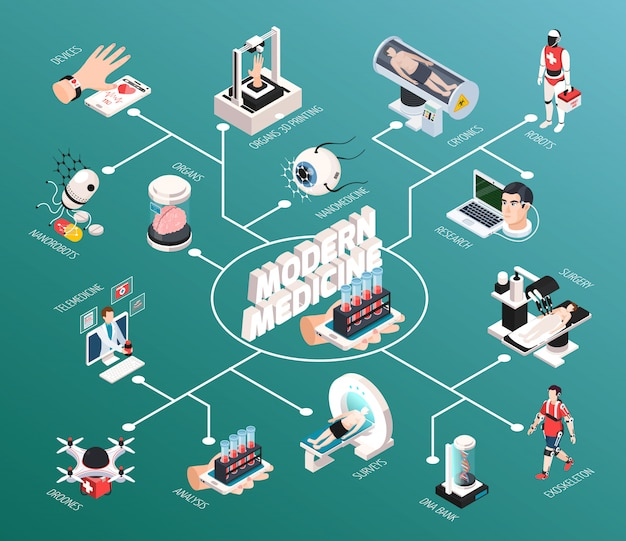 Advanced medical technologies isometric flowchart with robot mri scanner diagnostics 3d organs printing telemedicine devices illustration