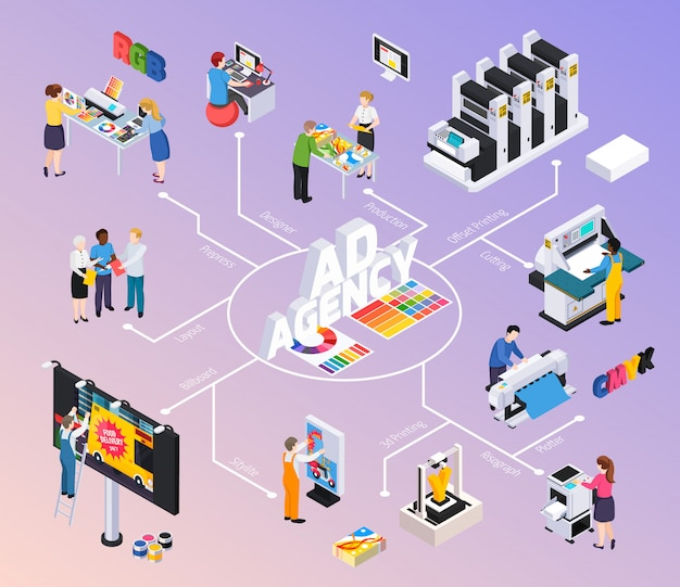 Advertising agency isometric flowchart with designers discussing layout billboard ads production offset printing cutting illustration installation