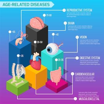 Макет инфографики о возрастных заболеваниях человека со статистикой поражения внутренних органов и биологических систем в изометрии
