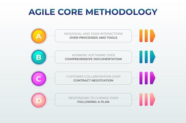 Agile инфографики концепция