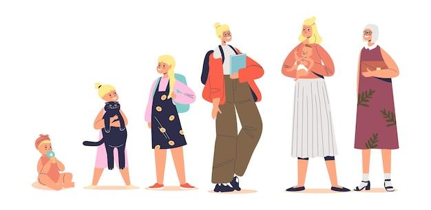 Концепция старения: этапы взросления женского мультипликационного персонажа. малыш, подросток, студент, взрослая мать и старшая женщина. жизненный цикл поколения. плоские векторные иллюстрации