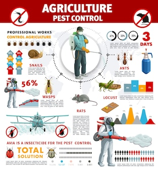 Agriculture pest control infographics with pest insects and rodent animals. bar graphs, pie charts and statistic world map with exterminators and crop dusting plane, pesticide, ant, wasp, rats