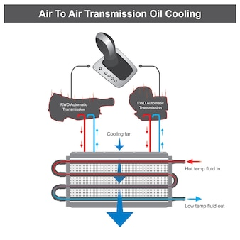 Air to air transmission oil cooling. illustration about of oil cooling system in automatic transmission on types a car front wheel drive and rear wheel drive.