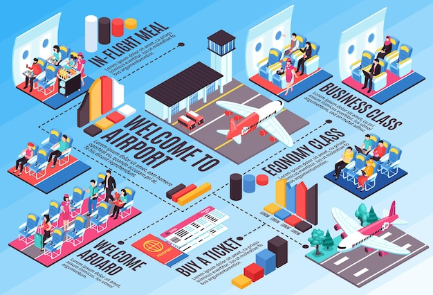 Air flights tickets booking boarding pass aircraft business economy class interior airport landing isometric infographic