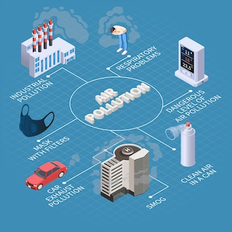 Air purification pollution isometric flowchart composition with isolated icons of smog sources cleaner and protective mask illustration