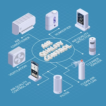필터링 장치 그림의 텍스트 캡션 및 격리된 아이콘이 있는 공기 정화 품질 관리 아이소메트릭 순서도 구성