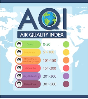 Air quality index illustration with color scales