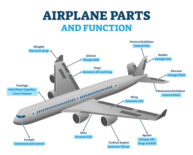 Airplane parts and functions,  illustration