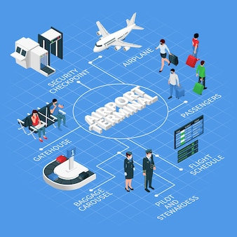 Airport terminal isometric flowchart with airplane passengers flight crew arrivals departures board