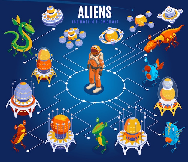 Aliens isometric flowchart with white lines astronauts different ufo spaceships and things illustration