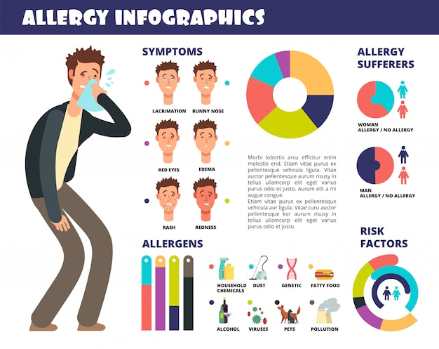症状とアレルゲン、アレルギー反応の予防とアレルギー医療インフォグラフィック。ベクトル図