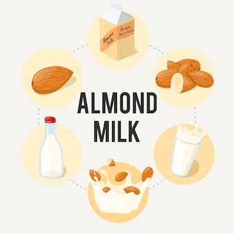 Миндальное молоко инфографики ad poster. здоровая еда мультфильм иллюстрации на белом фоне.