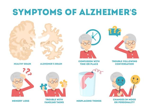 Инфографика симптомов болезни альцгеймера. потеря памяти и проблема