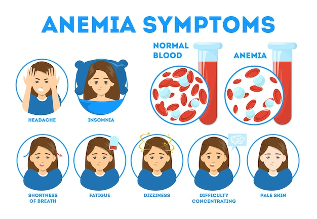 Anemia symptoms infographic. blood disease. idea of health problem and treatment. dizziness, fatigue and chest pain.   illustration in cartoon style
