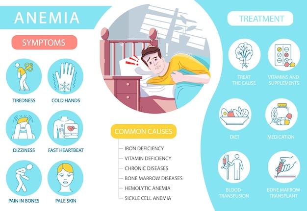 빈혈 벡터 infographic 템플릿입니다. 빈혈의 일반적인 원인과 증상. 평면 문자가 있는 환자 ui 웹 배너입니다. 만성 질환 치료. 만화 광고 전단지, 전단지, ppt 정보 포스터 아이디어