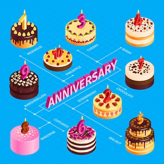 Anniversary flowchart with birthday cakes