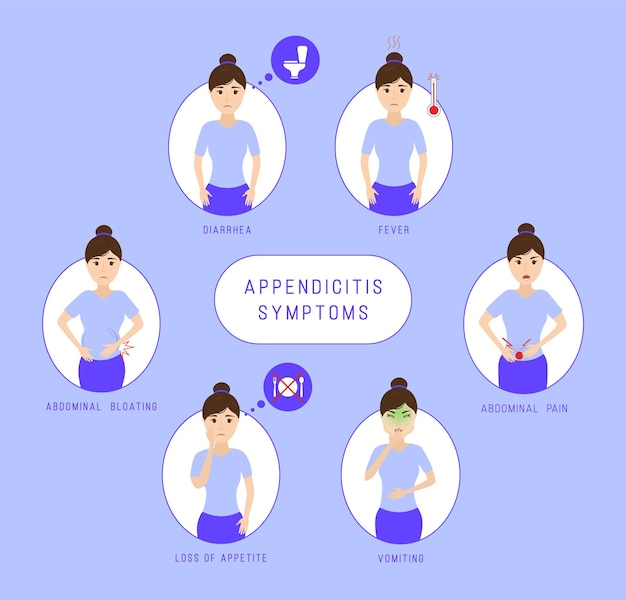 Appendicitis symptoms infographic. constipation, abdominal bloating and pain, loss of appetite, vomiting, diarrhea, fever. Premium Vector