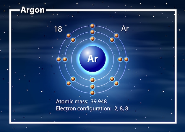 Argon atom diagram concept