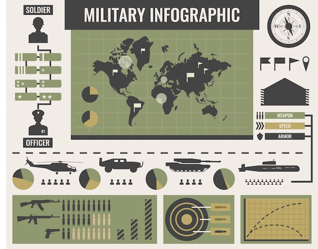 Army infographics template with world map in center military transport graphs diagrams vector illustration