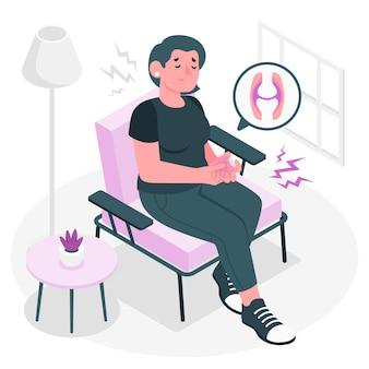 関節炎の概念図