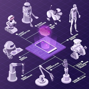 Artificial intelligence  automated industrial equipment  robots with various duties isometric flowchart on violet