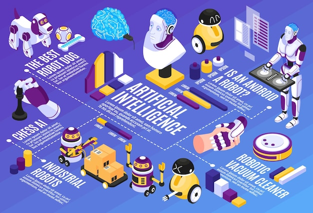Artificial intelligence isometric flowchart with robot dog and vacuum cleaner symbols