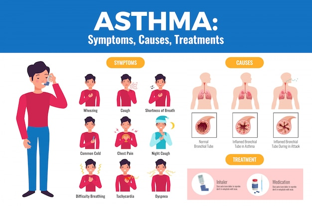 Asthma symptoms causes treatment flat medical  with patient holding inhaler and inflamed bronchial tube