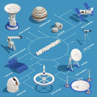 Астрономия изометрическая инфографика с различными видами телескопов, обсерватория, планета, астероид, 3d модель