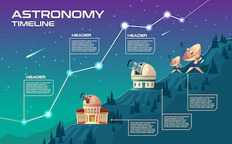Astronomy timeline. Astronomical buildings to observe the sky, observatory.