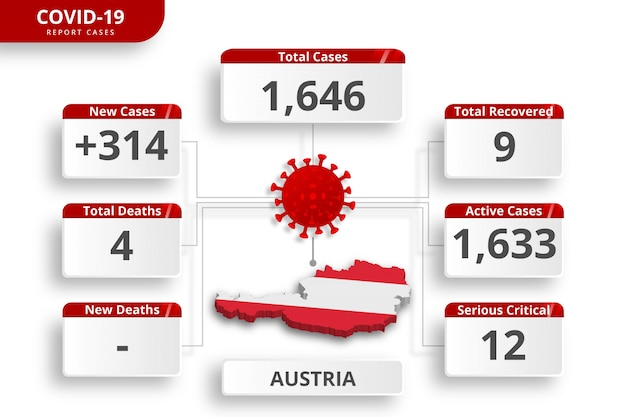 Austria coronavirus  confirmed cases. editable infographic template for daily news update. corona virus statistics by country.