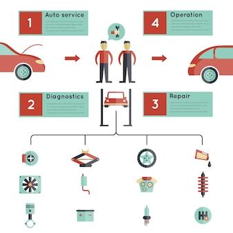Auto service guideline