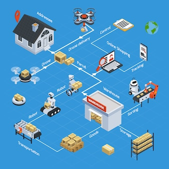 Automatic logistics isometric flowchart