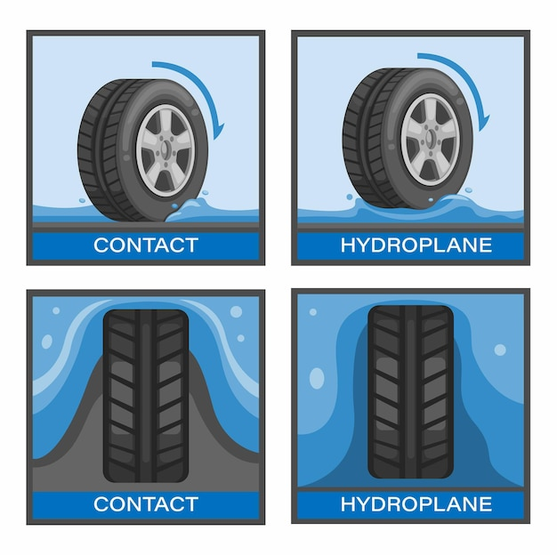 漫画イラストベクトルのタイヤアクアプレーニングまたはハイドロプレーニングシンボルセットの概念で自動車事故を回避する